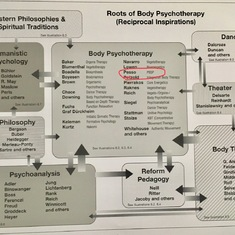On display at EABP Conference in Berlin last month: Albert Pesso at the heart of body psychotherapy.